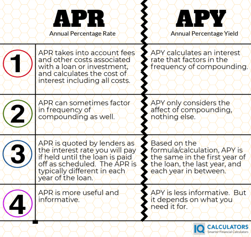 APR vs APY Infographic