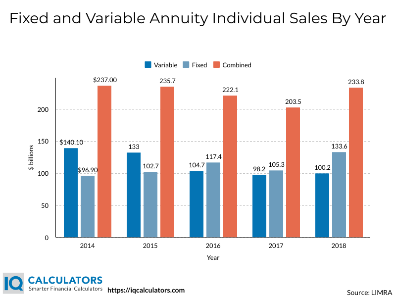 Fixed and Variable Annuity Sales