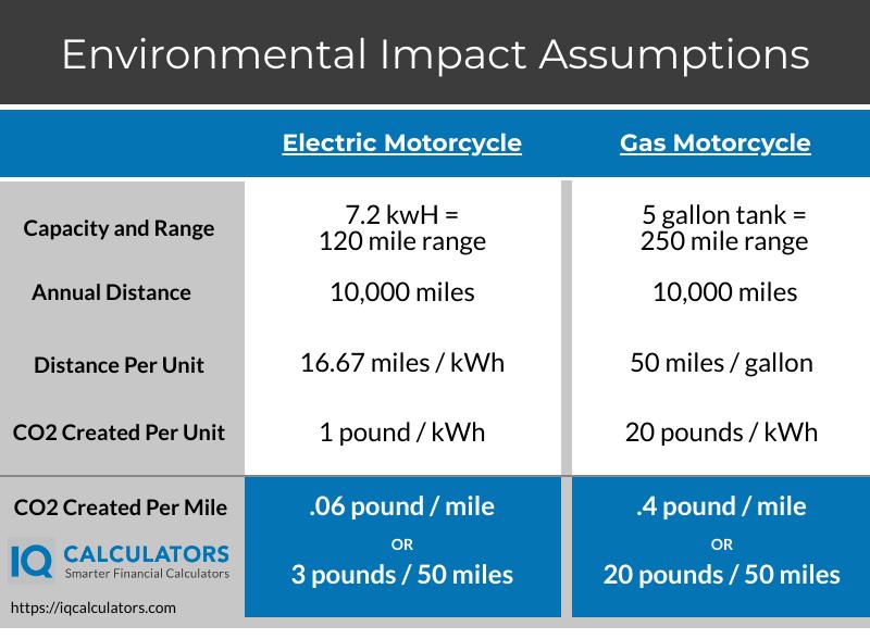 Electric vs Gas Motorcycle Environmental Assumptions