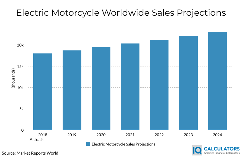 Electric Motorcycle Sales Projections