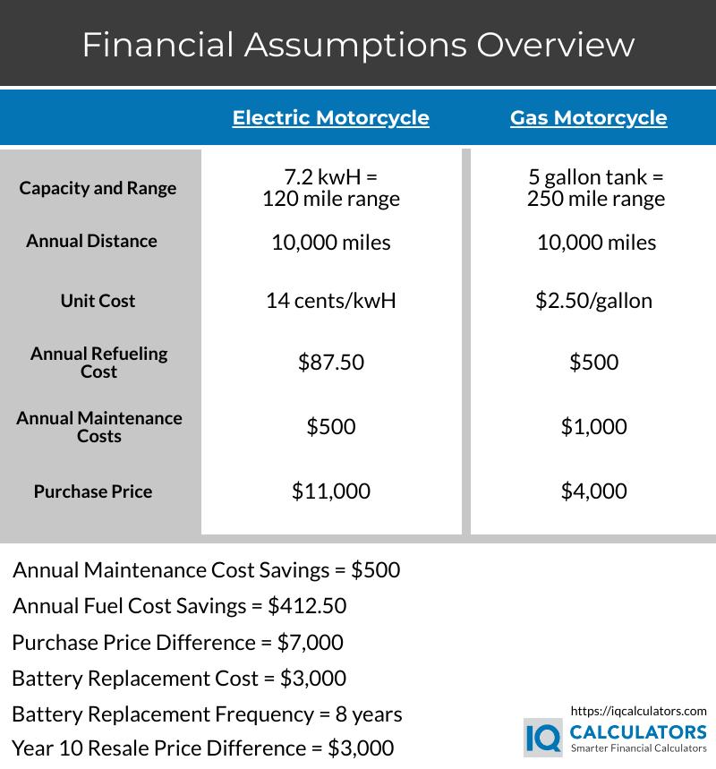 Electric vs Gas Financial Assumptions