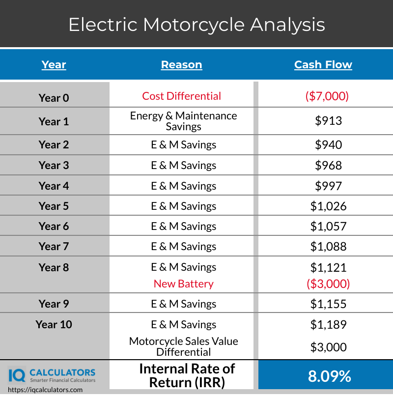 Electric vs Gas Motorcycle IRR Analysis