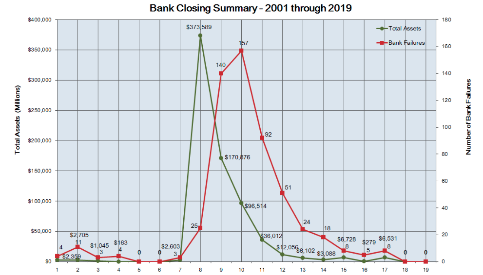 Graph of Bank Failures 2001 to 2019