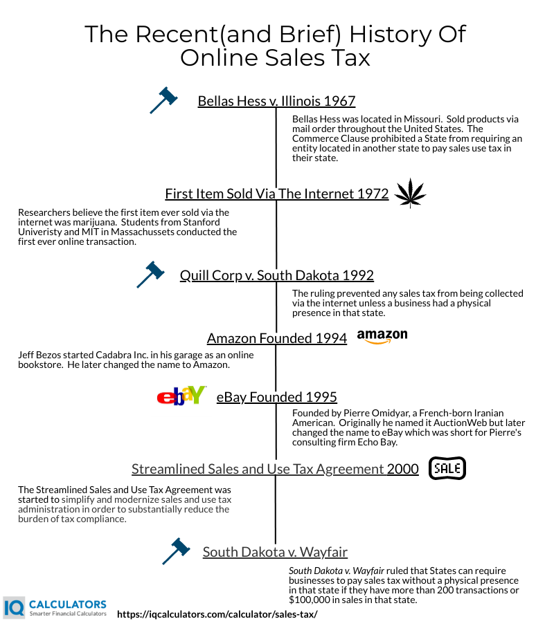 History Of Sales Tax