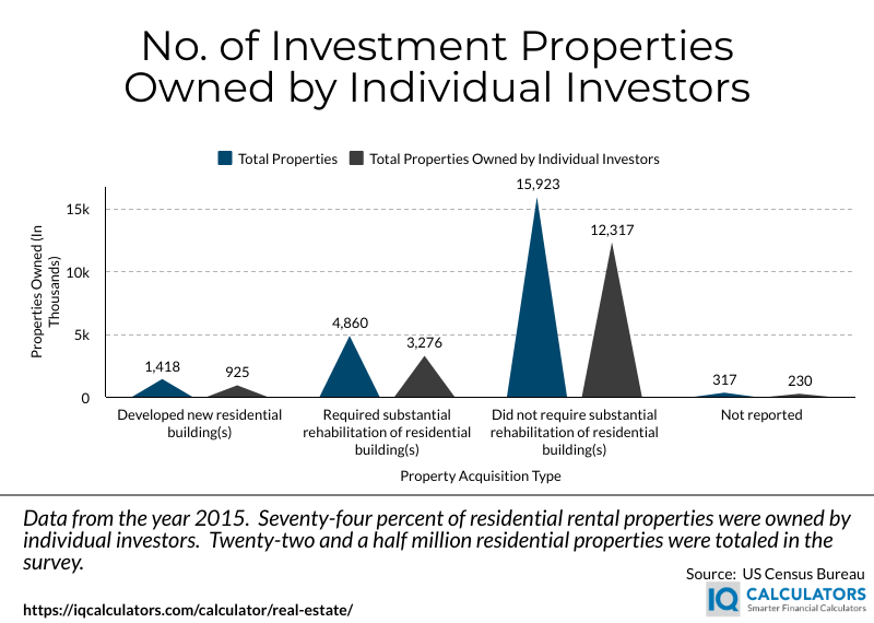 Investment Property Owned By Individual Investors
