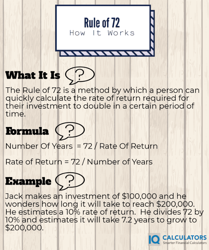 Rule of 72 Infographic