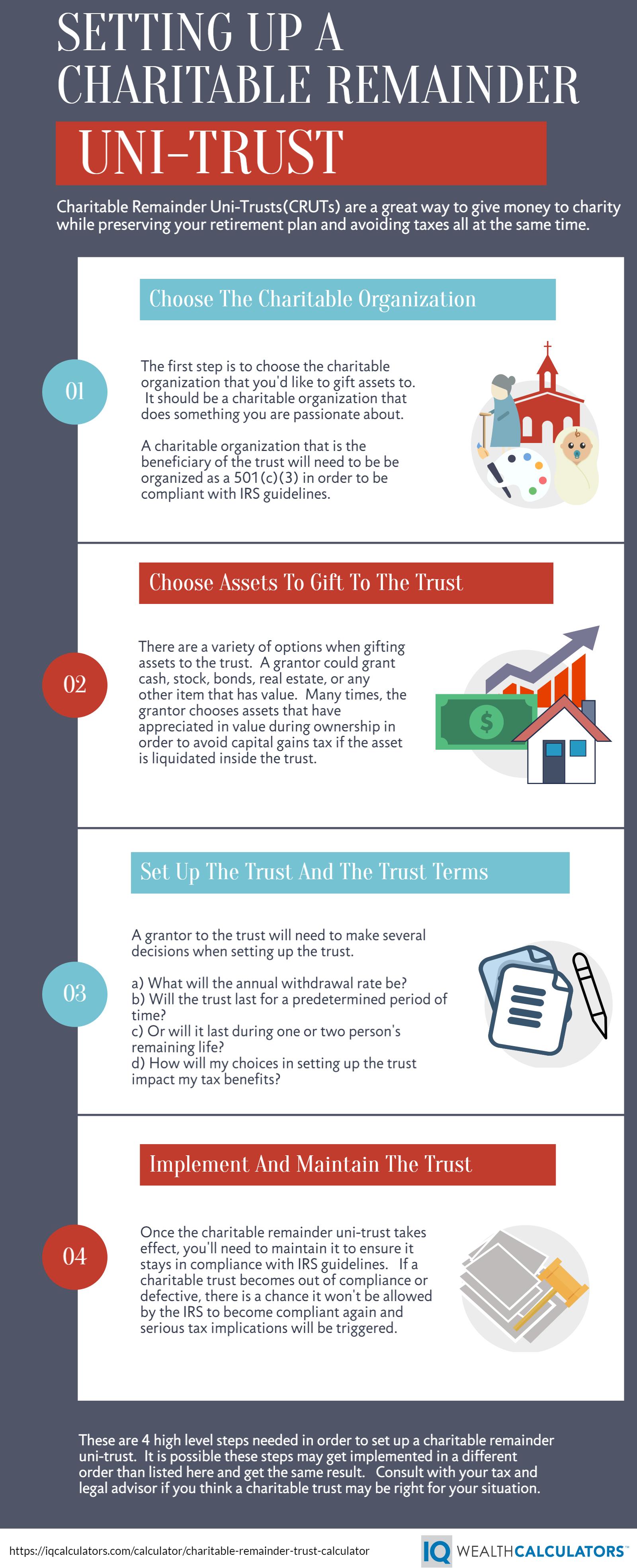 Charitable Remainder Trust Calculator