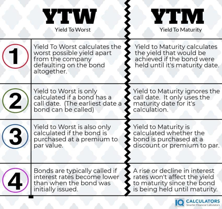 YTW vs YTM Infographic